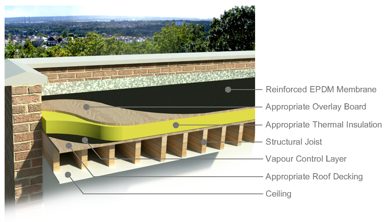 Delightful Flat Roof Construction